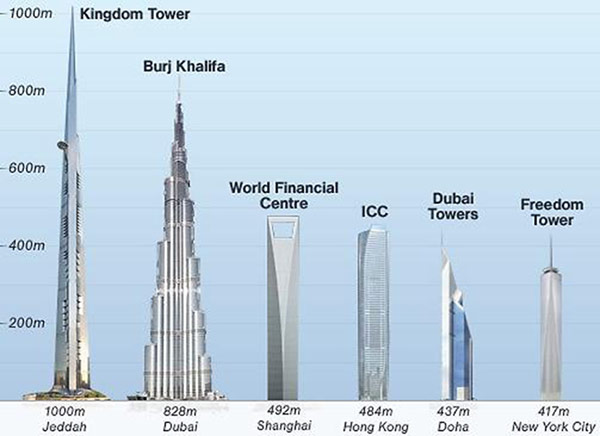 world-tallest-building-7