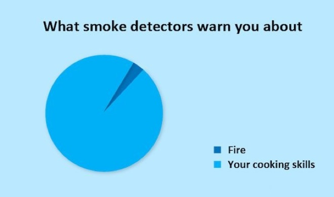hilariously-honest-pie-charts-8